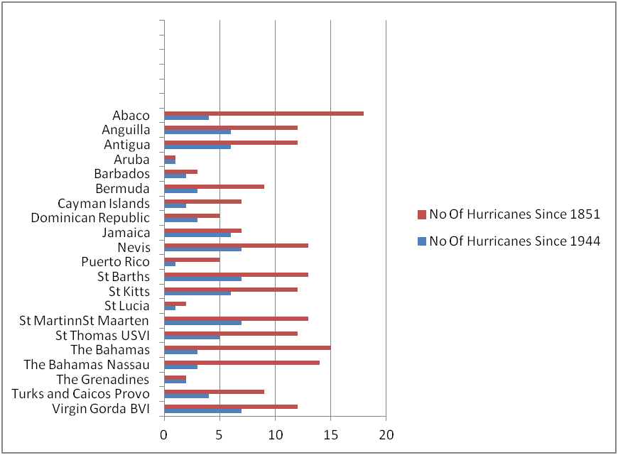 Caribbean Hurricane Statistics
