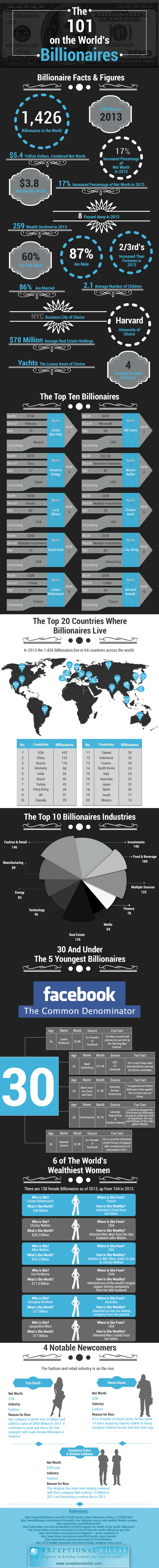The 101 on the World's Billionaires - An Infographic