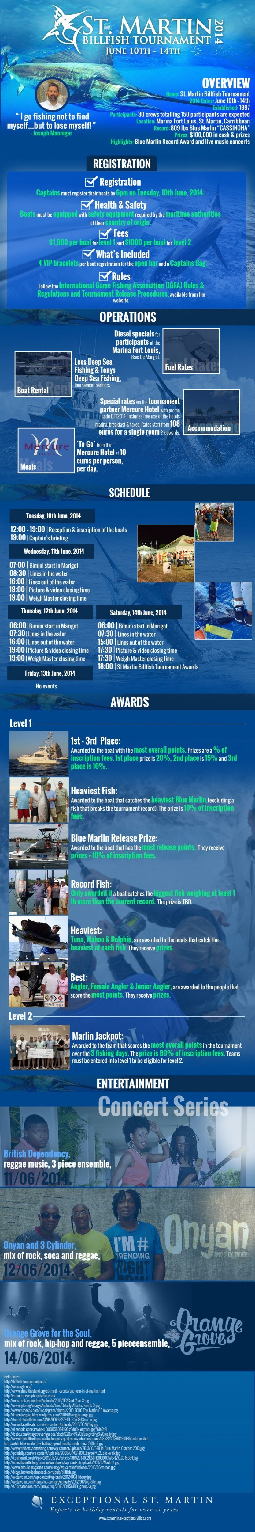 The St. Martin Billfish Tournament 2014 - An Infographic